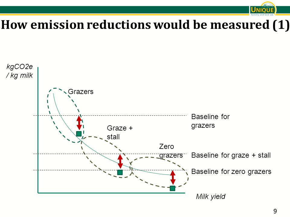 Milk yield kgCO2e / kg milk Grazers Graze + stall Zero grazers Baseline for grazers Baseline for graze + stall Baseline for zero grazers How emission reductions would be measured (1) 9