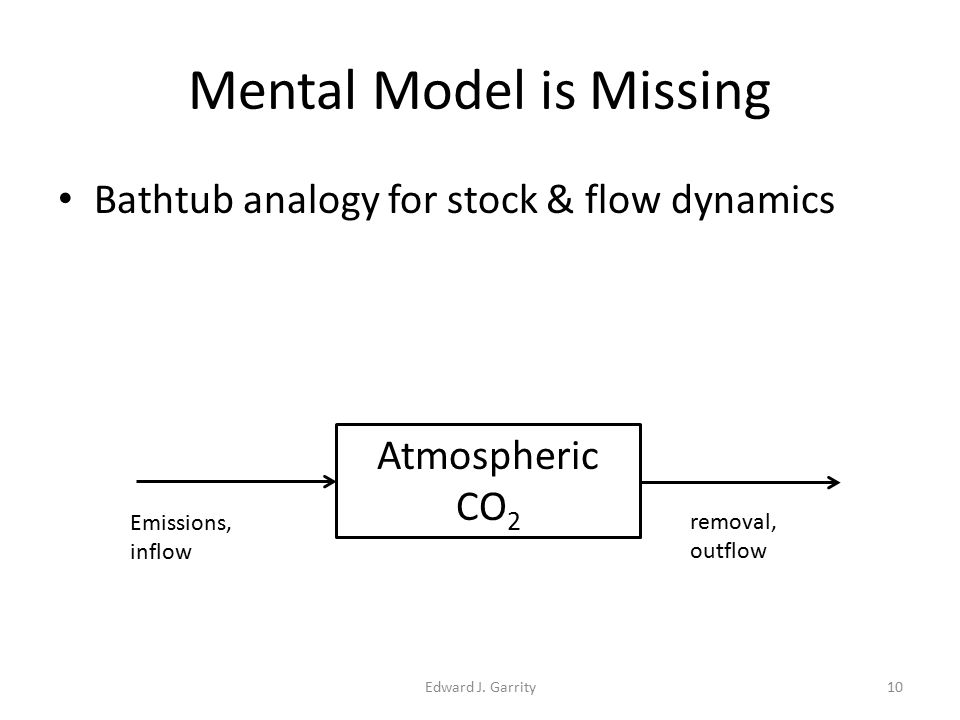 Mental Model is Missing Bathtub analogy for stock & flow dynamics Atmospheric CO 2 Emissions, inflow removal, outflow Edward J.