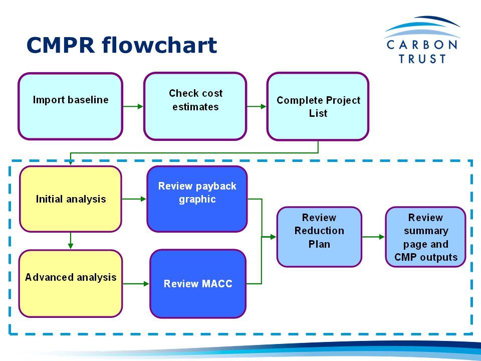 CMPR flowchart