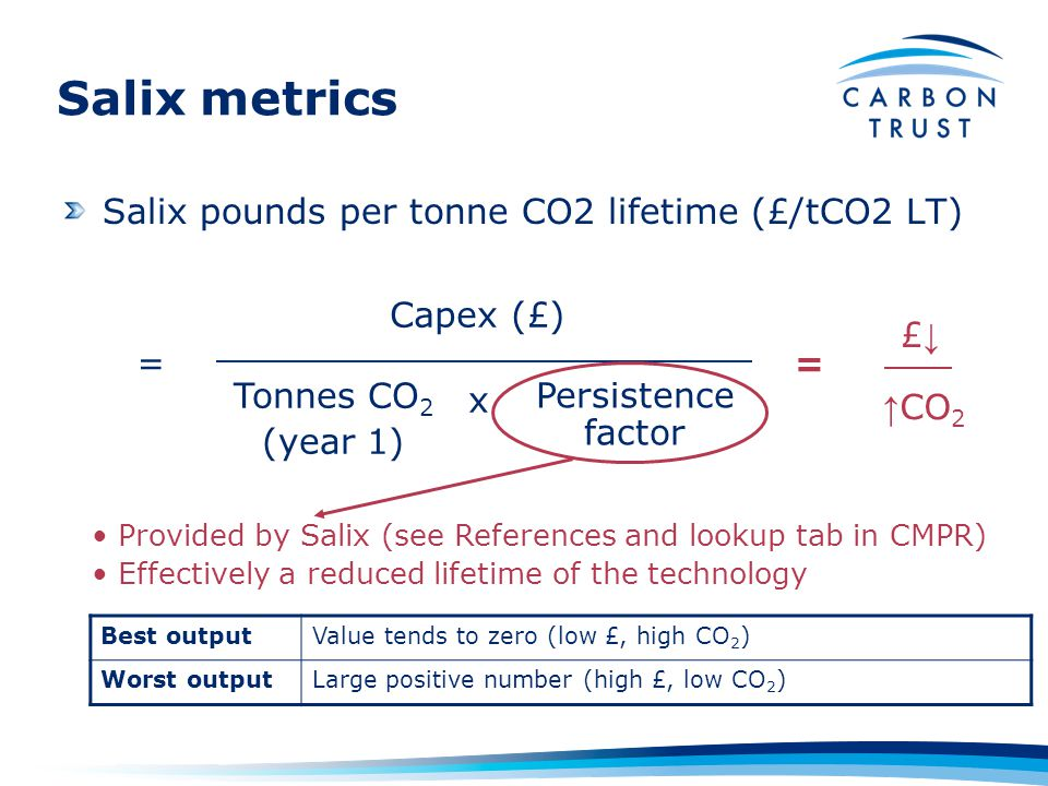 Salix metrics Best outputValue tends to zero (low £, high CO 2 ) Worst outputLarge positive number (high £, low CO 2 ) Persistence factor Capex (£) = Provided by Salix (see References and lookup tab in CMPR) Effectively a reduced lifetime of the technology = £↓£↓ ↑ CO 2 Tonnes CO 2 (year 1) x Salix pounds per tonne CO2 lifetime (£/tCO2 LT)