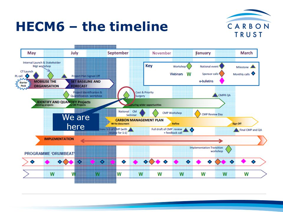 HECM6 – the timeline We are here November