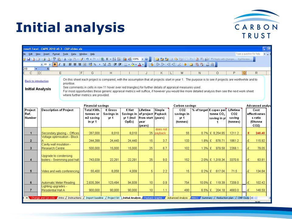 Initial analysis