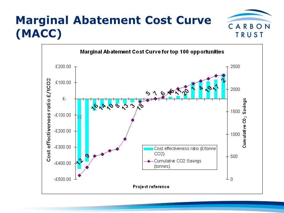 Marginal Abatement Cost Curve (MACC) Implement Cost effectiveness ratio £/tCO2