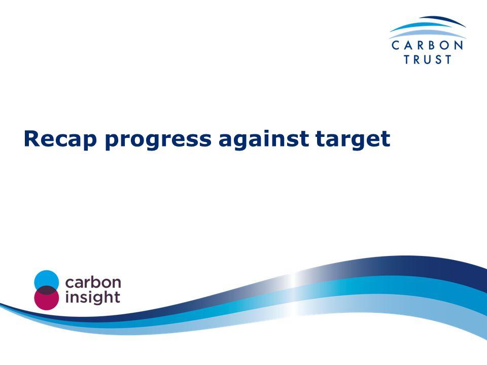 Recap progress against target