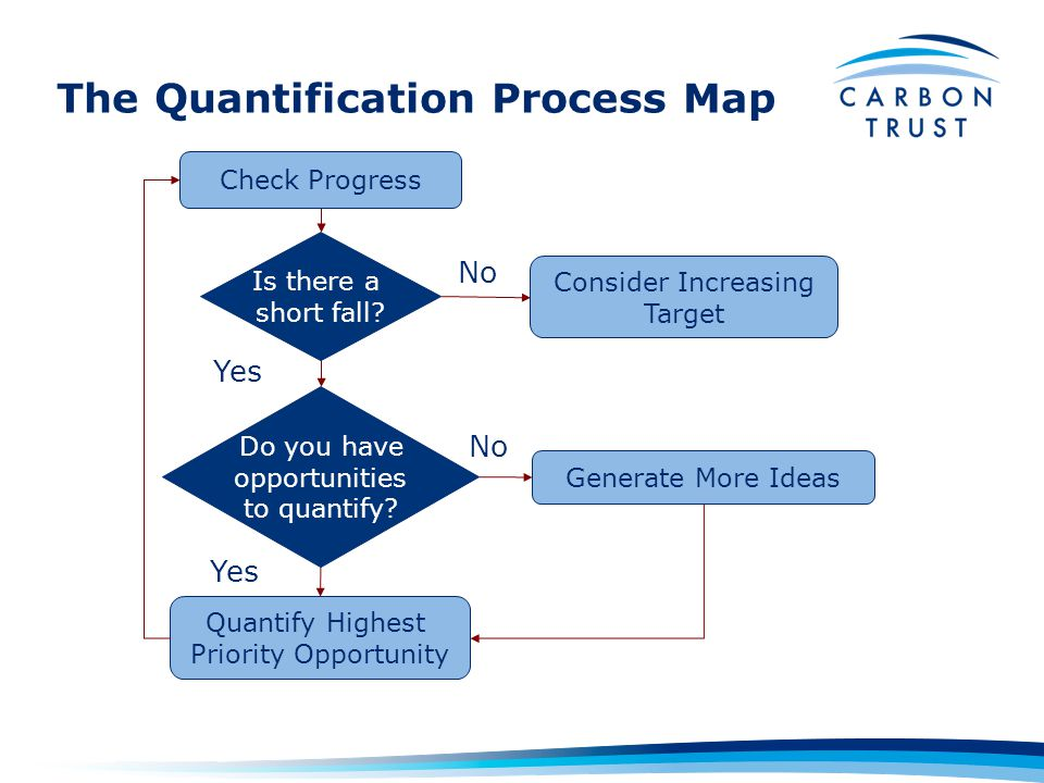 The Quantification Process Map Check Progress Is there a short fall.