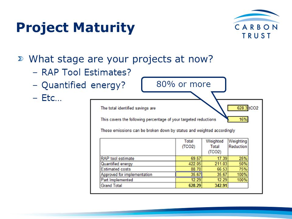 Project Maturity What stage are your projects at now.