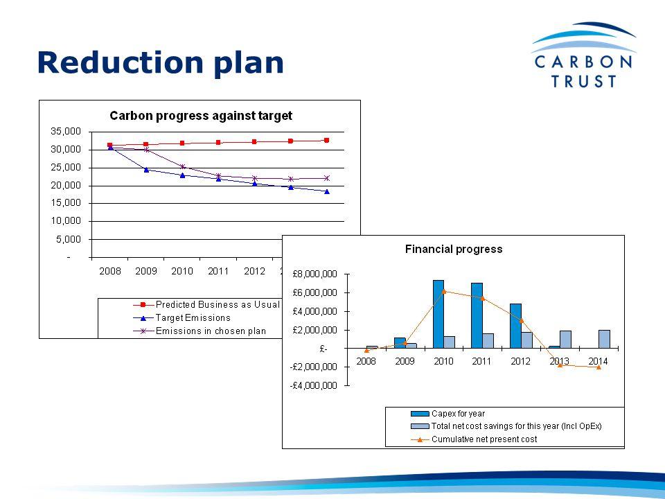 Reduction plan