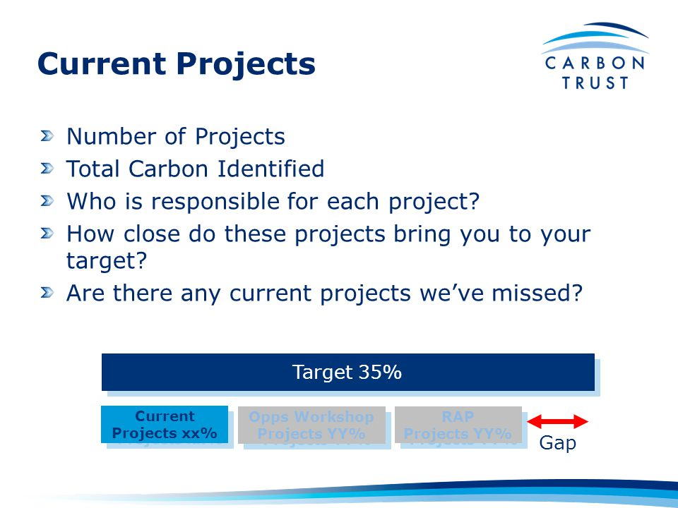 Current Projects Number of Projects Total Carbon Identified Who is responsible for each project.