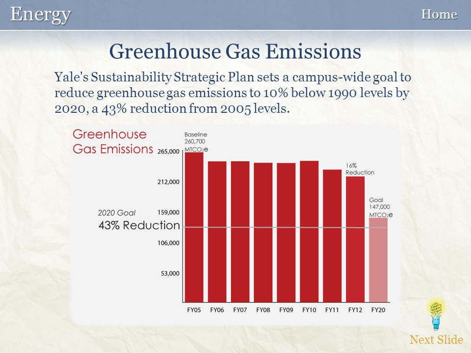 Yale s Sustainability Strategic Plan sets a campus-wide goal to reduce greenhouse gas emissions to 10% below 1990 levels by 2020, a 43% reduction from 2005 levels.