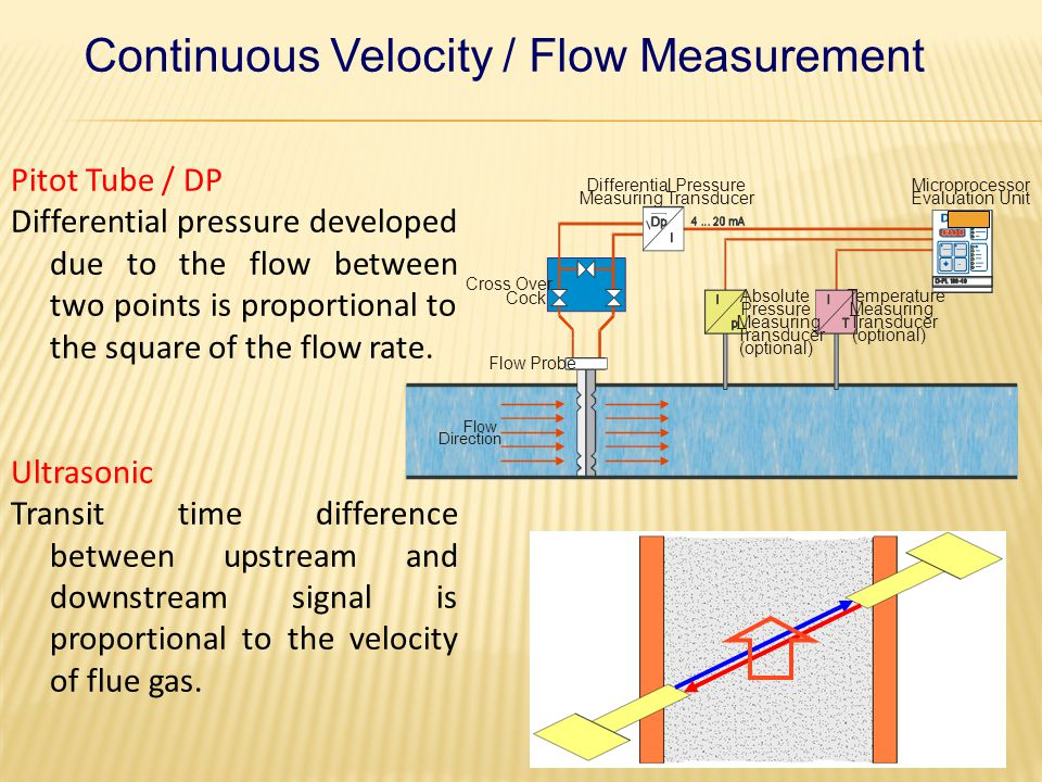 Continuous Velocity / Flow Measurement Thermal Mass Flow The energy required to maintain the constant temperature between two probes is directly proportional to the mass flow rate.