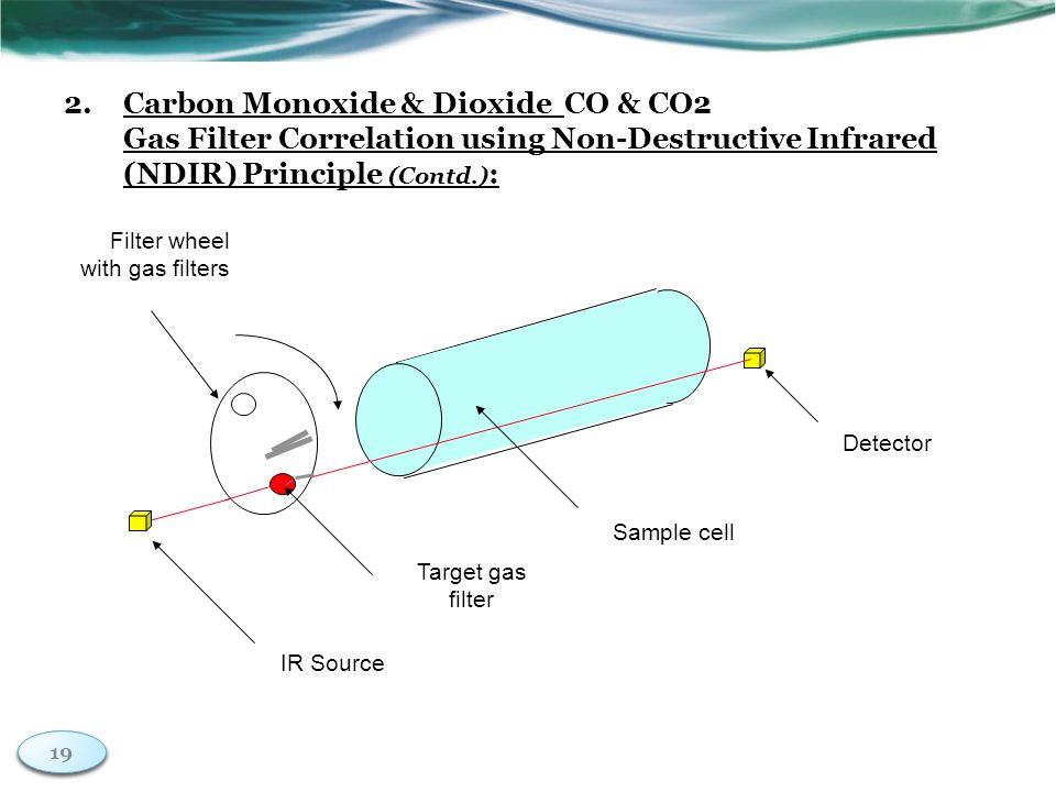 19 2.Carbon Monoxide & Dioxide CO & CO2 Gas Filter Correlation using Non-Destructive Infrared (NDIR) Principle (Contd.) : 19 Sample cell IR Source Detector Filter wheel with gas filters Target gas filter