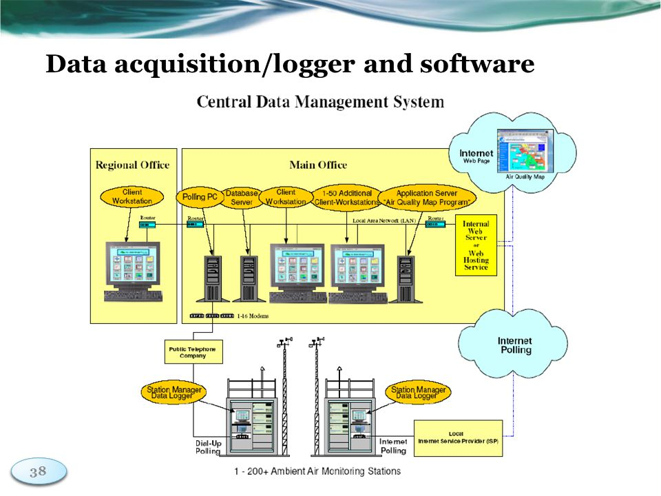 38 Data acquisition/logger and software 38