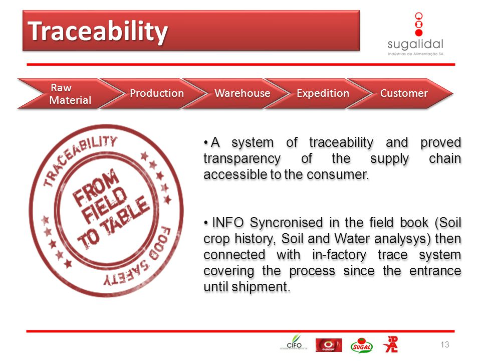 13 A system of traceability and proved transparency of the supply chain accessible to the consumer.