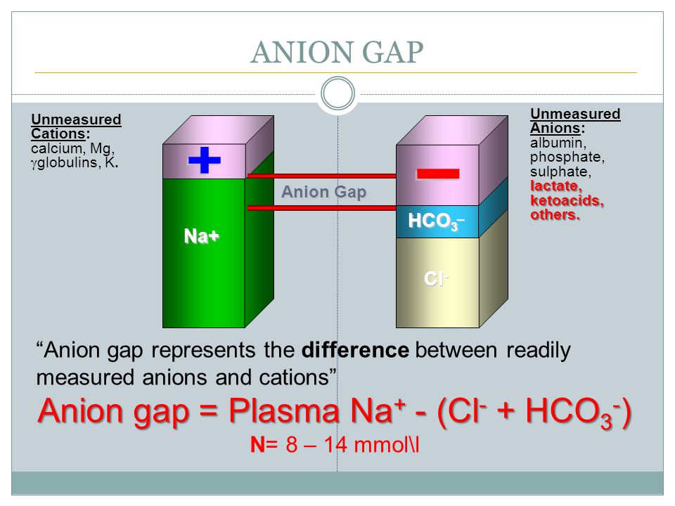 ANION GAP Na+ Anion Gap HCO 3 _ Cl - Anion gap represents the difference between readily measured anions and cations Anion gap = Plasma Na + - (Cl - + HCO 3 - ) N= 8 – 14 mmol\l lactate, ketoacids, others.