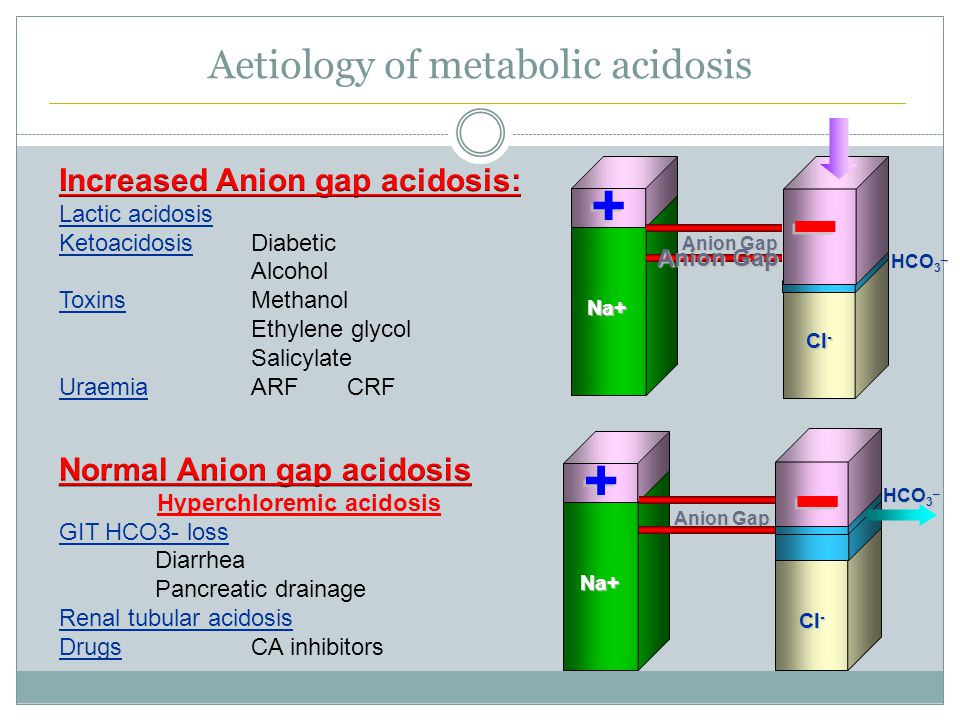 Aetiology of metabolic acidosis Na+ Anion Gap HCO 3 _ Cl - Na+ Anion Gap HCO 3 _ Cl - Anion Gap