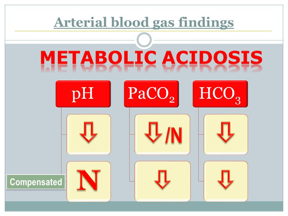 Arterial blood gas findings pH PaCO 2 HCO3 Compensated