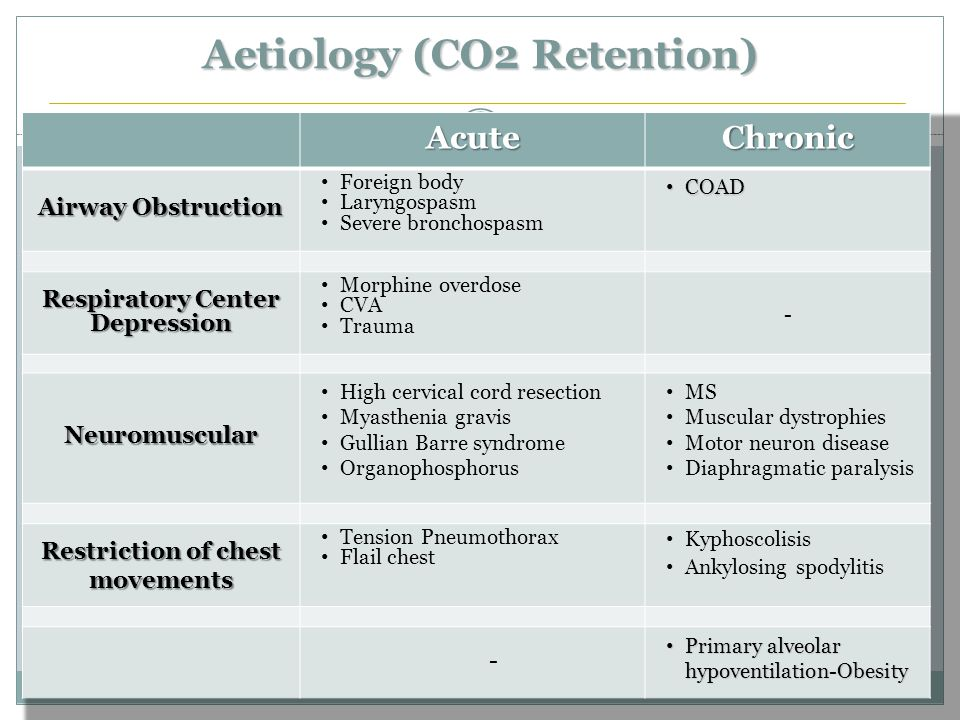 Aetiology (CO2 Retention)