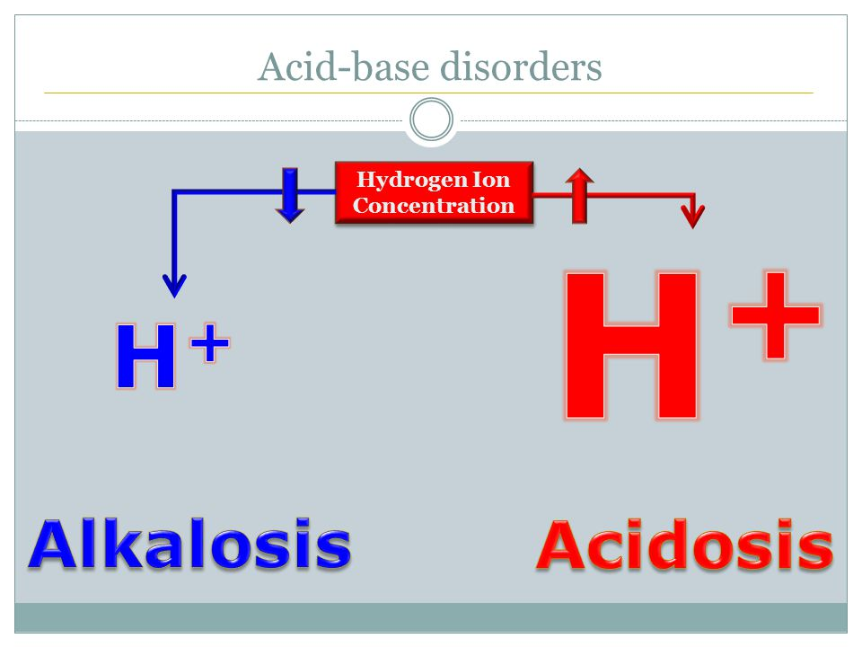Acid-base disorders Hydrogen Ion Concentration