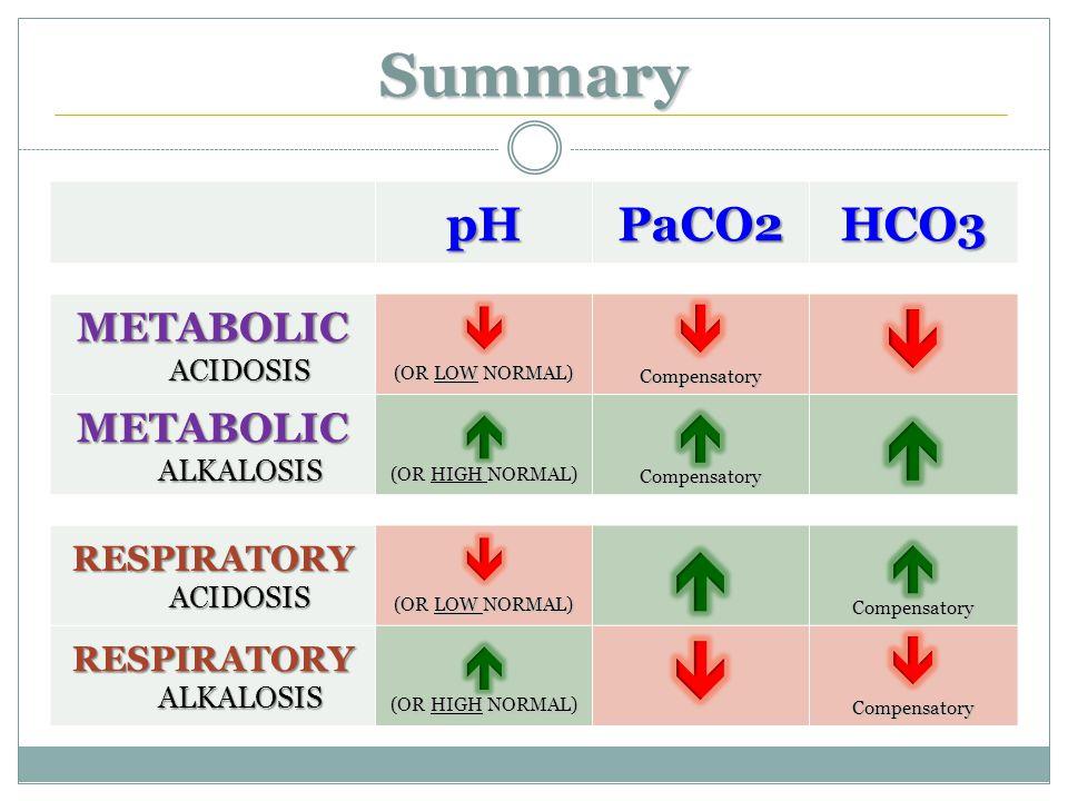 pHPaCO2HCO3 METABOLIC ACIDOSIS METABOLIC ALKALOSIS RESPIRATORY ACIDOSIS RESPIRATORY ALKALOSIS Summary