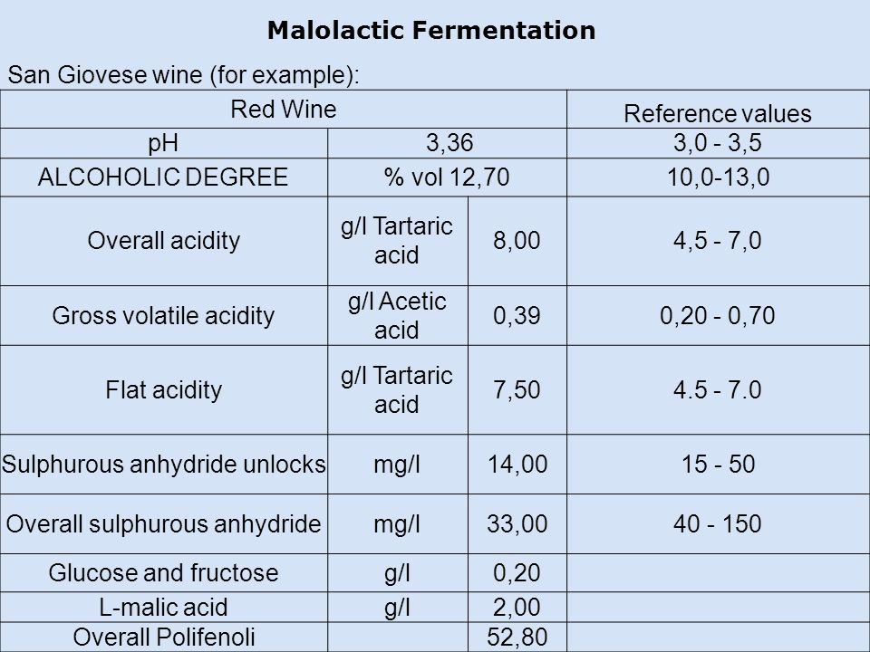 Malolactic Fermentation San Giovese wine (for example): Red Wine Reference values pH 3,36 3,0 - 3,5 ALCOHOLIC DEGREE% vol 12,7010,0-13,0 Overall acidity g/l Tartaric acid 8,004,5 - 7,0 Gross volatile acidity g/l Acetic acid 0,390,20 - 0,70 Flat acidity g/l Tartaric acid 7,504.5 - 7.0 Sulphurous anhydride unlocksmg/l14,0015 - 50 Overall sulphurous anhydridemg/l33,0040 - 150 Glucose and fructoseg/l0,20 L-malic acidg/l2,00 Overall Polifenoli 52,80