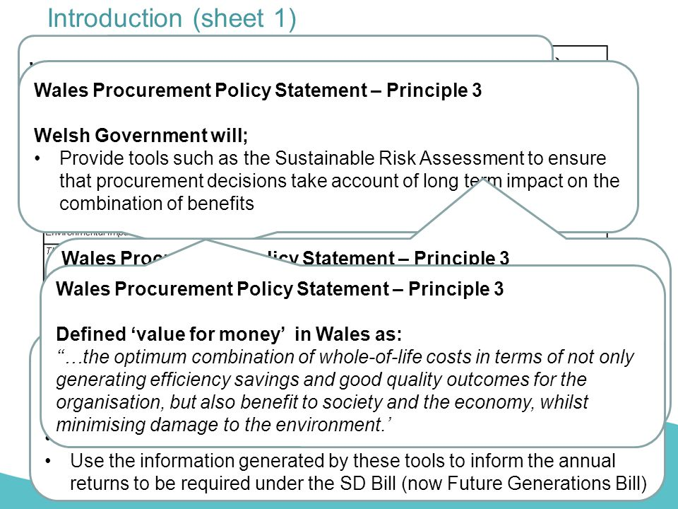 Introduction (sheet 1) Wales Procurement Policy Statement Principle 3 Economic, Social & Environmental Impact Wales Procurement Policy Statement – Pri