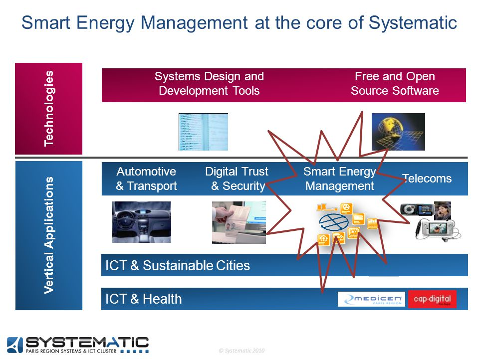© Systematic 2010 Smart Energy Management at the core of Systematic Logiciels Libres Automobile & Transports Sécurité & Défense Télécoms Vertical Applications ICT & Health OCDS Logiciel Libre OptiqueElectronique Technologies Systems Design and Development Tools Free and Open Source Software Automotive & Transport Digital Trust & Security Telecoms Smart Energy Management ICT & Sustainable Cities