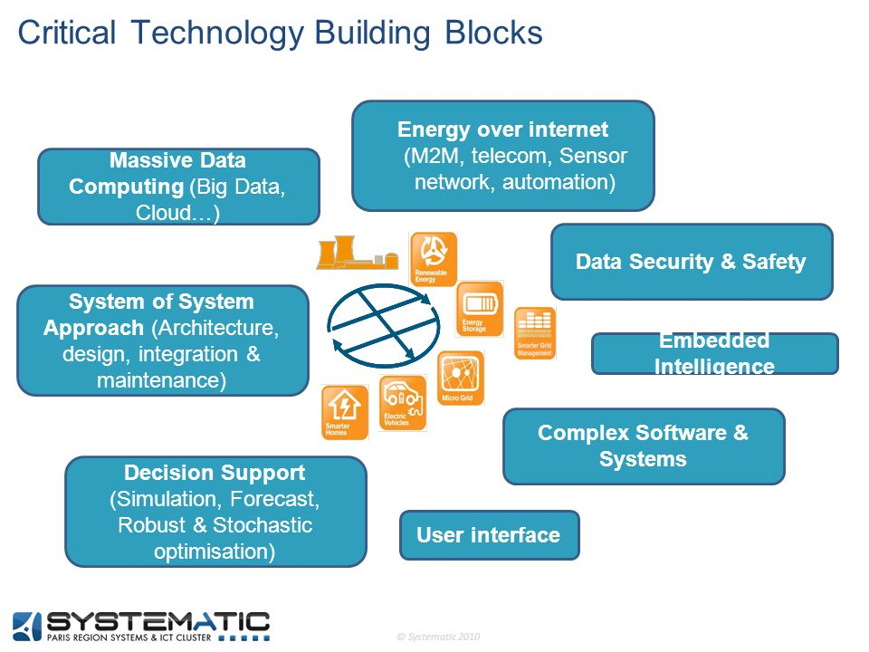 © Systematic 2010 Critical Technology Building Blocks Massive Data Computing (Big Data, Cloud…) Decision Support (Simulation, Forecast, Robust & Stoch