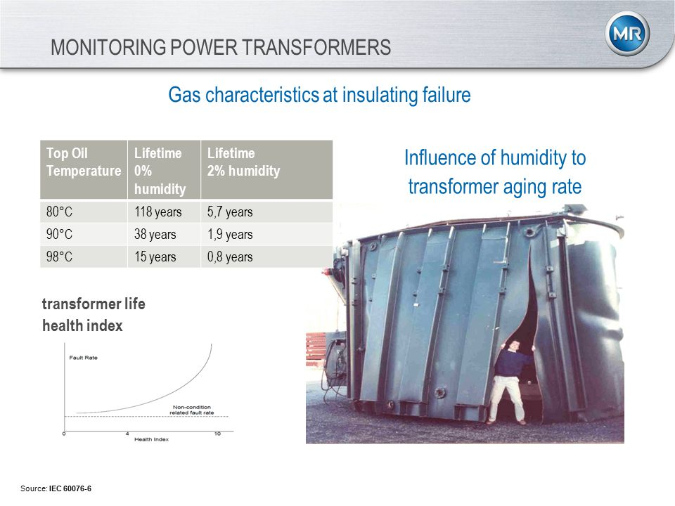 MONITORING POWER TRANSFORMERS Gas characteristics at insulating failure Source: IEC 60076-6 Top Oil Temperature Lifetime 0% humidity Lifetime 2% humidity 80°C118 years5,7 years 90°C38 years1,9 years 98°C15 years0,8 years Influence of humidity to transformer aging rate transformer life health index
