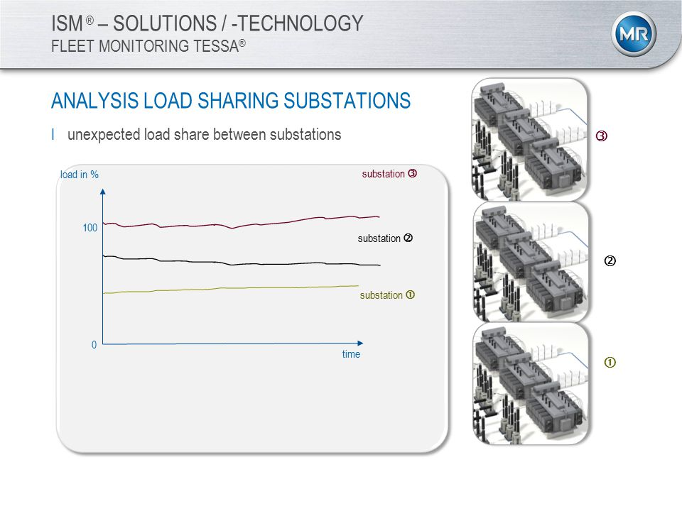 load in % time 0 100    ISM ® – SOLUTIONS / -TECHNOLOGY FLEET MONITORING TESSA ® ANALYSIS LOAD SHARING SUBSTATIONS I unexpected load share between substations substation  substation  substation 
