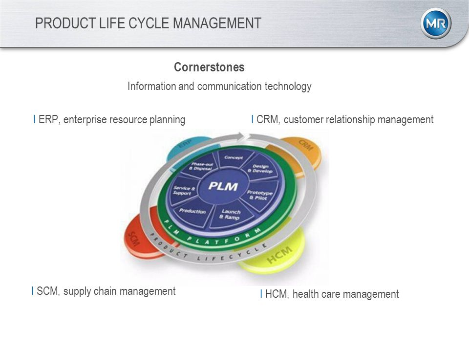 PRODUCT LIFE CYCLE MANAGEMENT Information and communication technology Cornerstones ICRM, customer relationship management IHCM, health care management ISCM, supply chain management IERP, enterprise resource planning