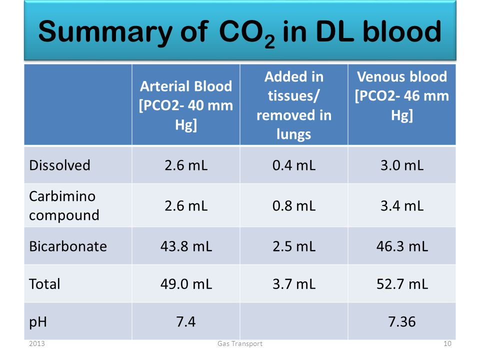 Summary of CO 2 in DL blood Arterial Blood [PCO2- 40 mm Hg] Added in tissues/ removed in lungs Venous blood [PCO2- 46 mm Hg] Dissolved2.6 mL0.4 mL3.0