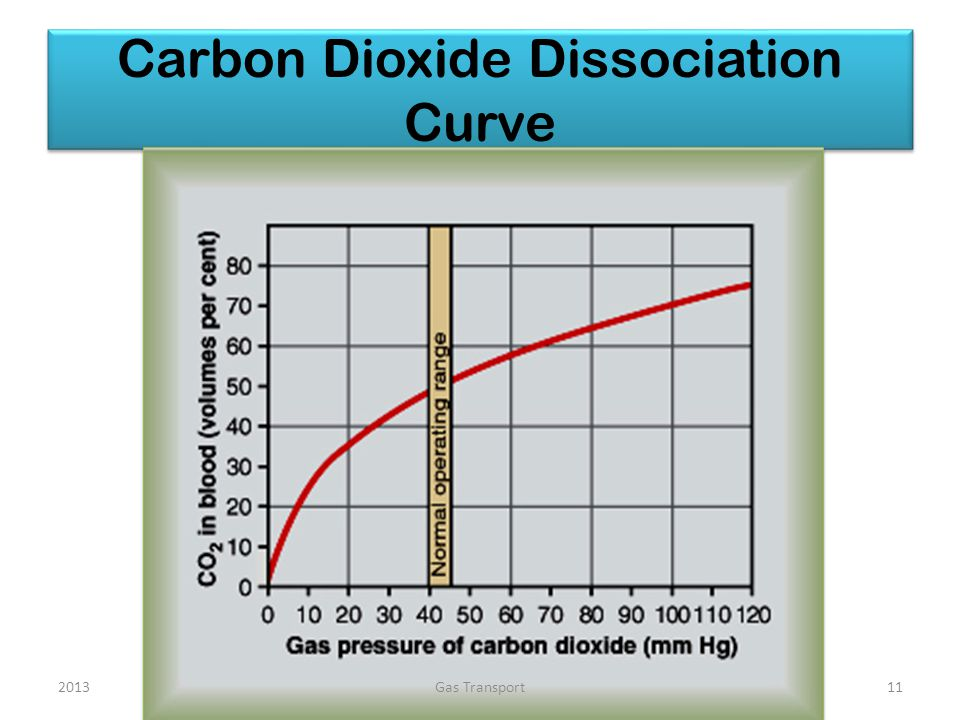 Carbon Dioxide Dissociation Curve 2013Gas Transport11
