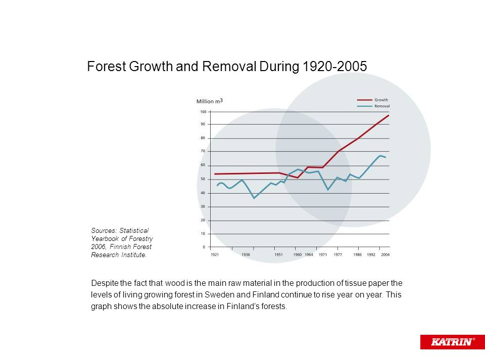 Despite the fact that wood is the main raw material in the production of tissue paper the levels of living growing forest in Sweden and Finland continue to rise year on year.