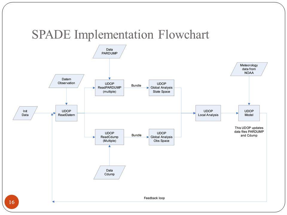 SPADE Implementation Flowchart 16
