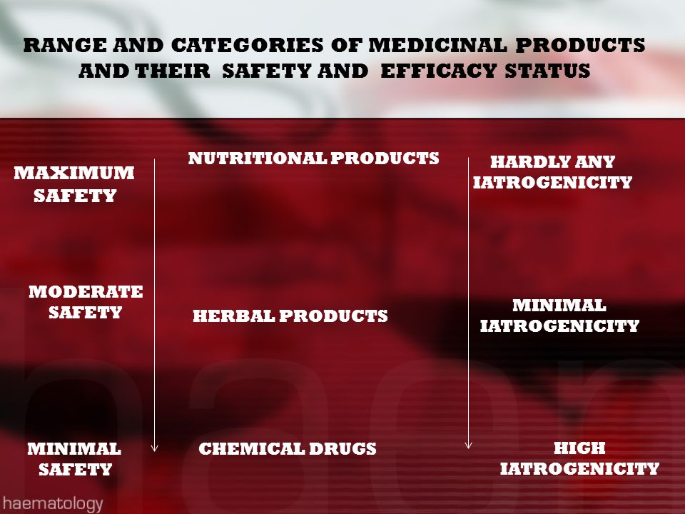 RANGE AND CATEGORIES OF MEDICINAL PRODUCTS AND THEIR SAFETY AND EFFICACY STATUS NUTRITIONAL PRODUCTS MINIMAL SAFETY MODERATE SAFETY HERBAL PRODUCTS CH