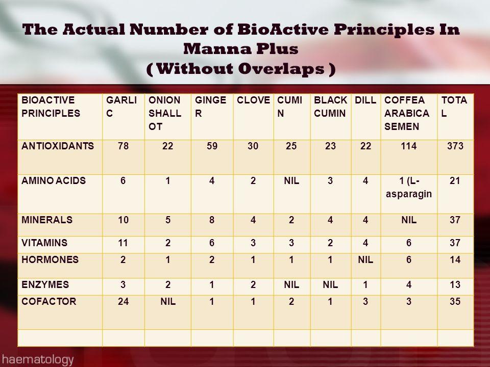 BIOACTIVE PRINCIPLES GARLI C ONION SHALL OT GINGE R CLOVE CUMI N BLACK CUMIN DILL COFFEA ARABICA SEMEN TOTA L ANTIOXIDANTS78225930252322114373 AMINO A