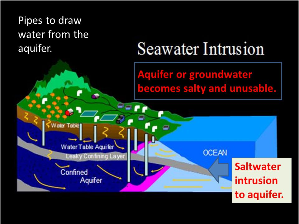 Aquifer or groundwater becomes salty and unusable. Saltwater intrusion to aquifer. Pipes to draw water from the aquifer. water.