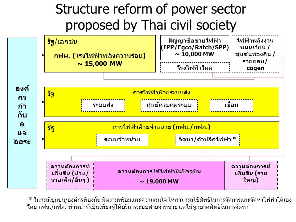 Structure reform of power sector proposed by Thai civil society กฟผ.