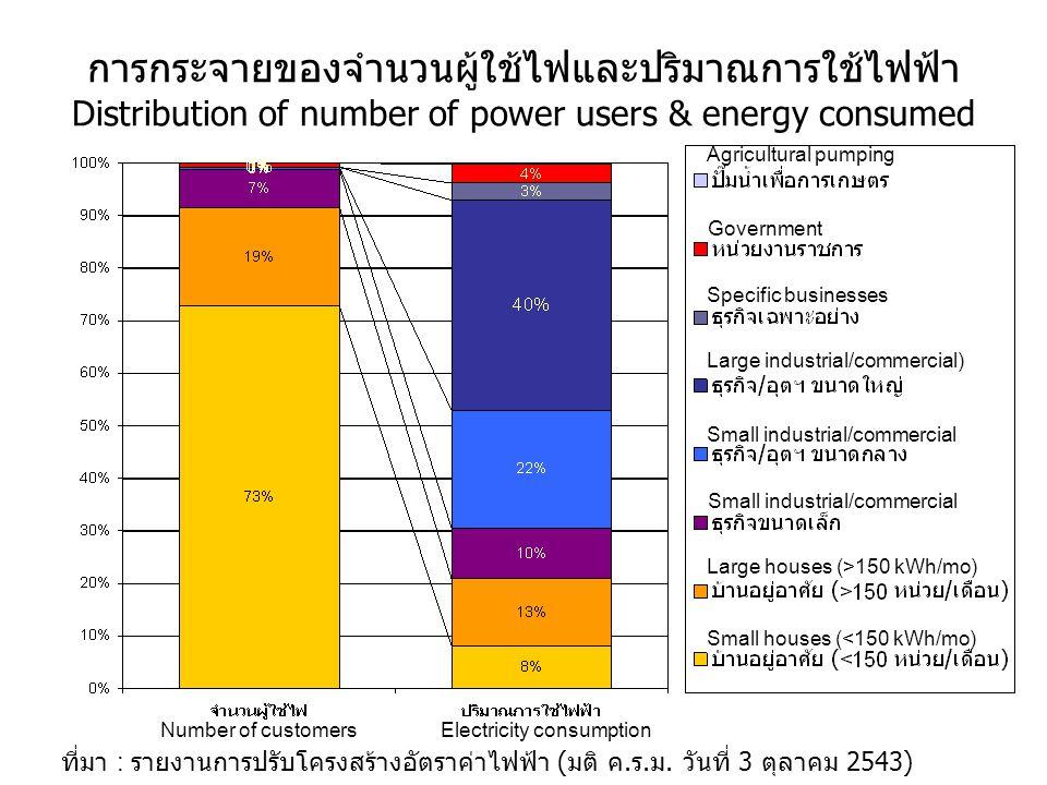 การกระจายของจำนวนผู้ใช้ไฟและปริมาณการใช้ไฟฟ้า Distribution of number of power users & energy consumed ที่มา : รายงานการปรับโครงสร้างอัตราค่าไฟฟ้า ( มติ ค.