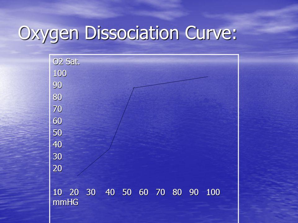Oxygen Dissociation Curve: O2 Sat. 1009080706050403020 10 20 30 40 50 60 70 80 90 100 mmHG