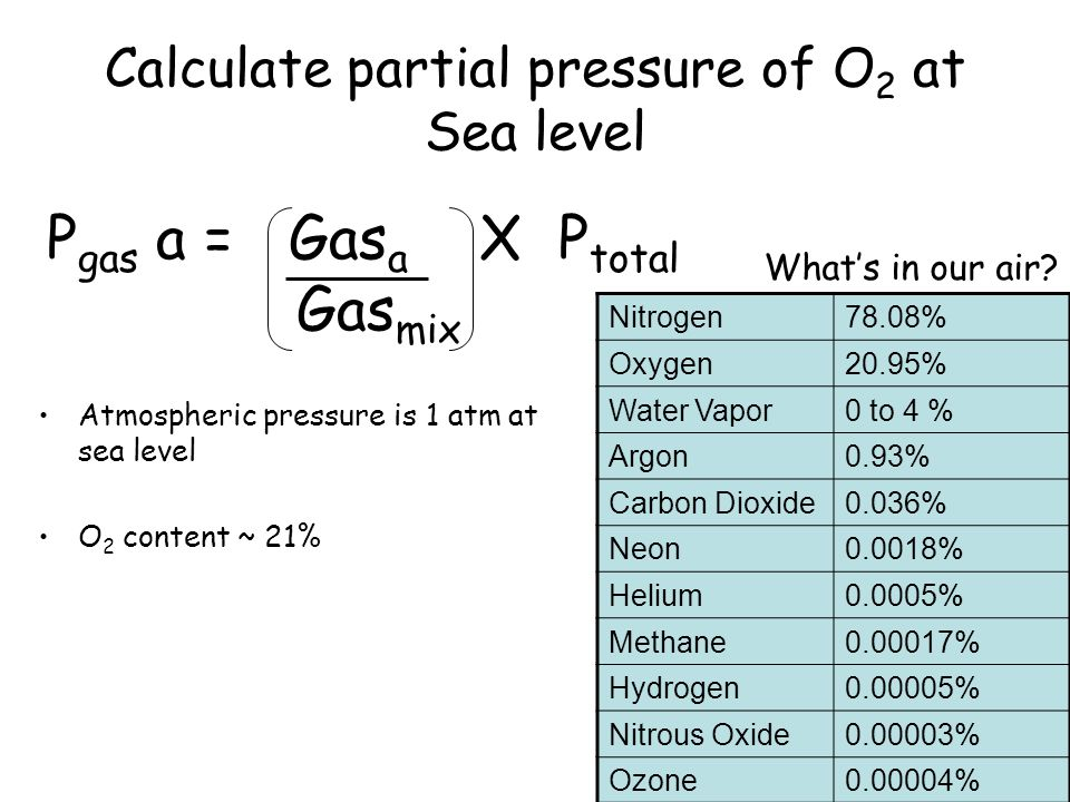 Calculate partial pressure of O 2 at Sea level Atmospheric pressure is 1 atm at sea level O 2 content ~ 21% Nitrogen78.08% Oxygen20.95% Water Vapor0 t