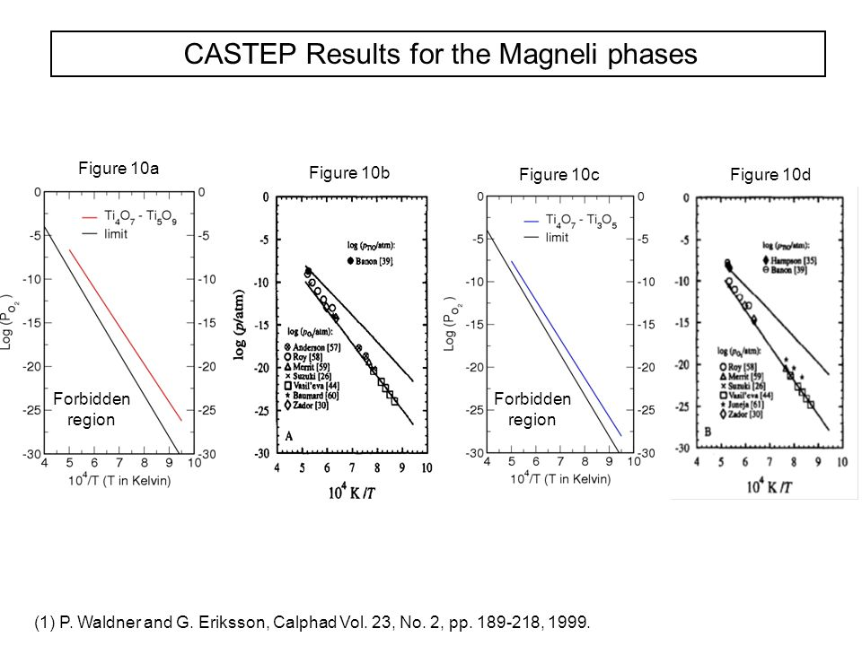 CASTEP Results for the Magneli phases (1) P. Waldner and G. Eriksson, Calphad Vol. 23, No. 2, pp. 189-218, 1999. Figure 10a Figure 10b Figure 10cFigur