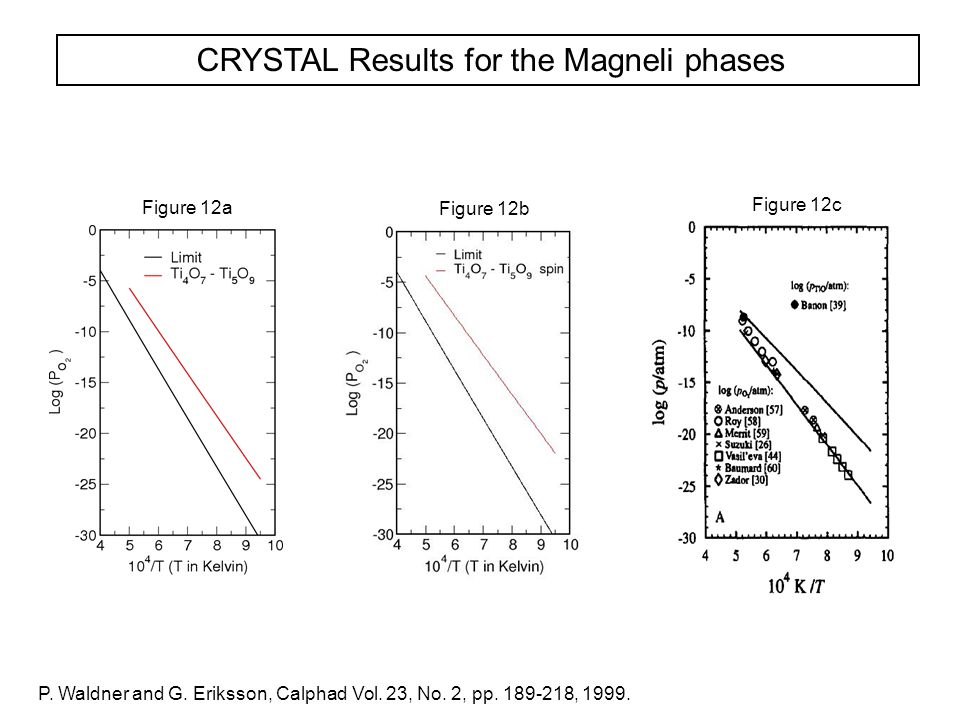 CRYSTAL Results for the Magneli phases P. Waldner and G. Eriksson, Calphad Vol. 23, No. 2, pp. 189-218, 1999. Figure 12a Figure 12b Figure 12c