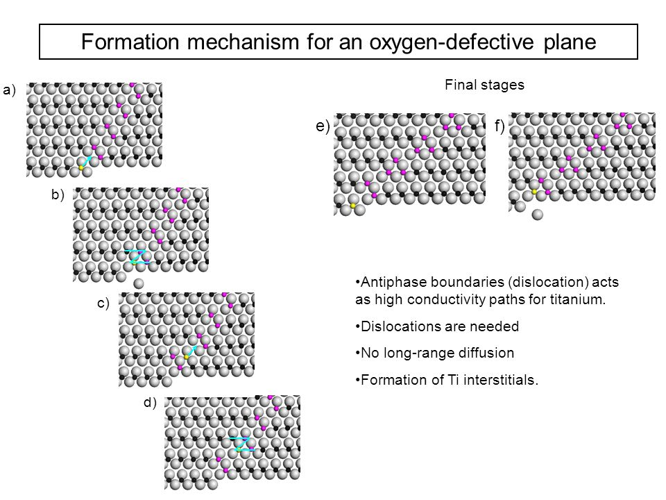 Formation mechanism for an oxygen-defective plane Final stages Antiphase boundaries (dislocation) acts as high conductivity paths for titanium. Disloc