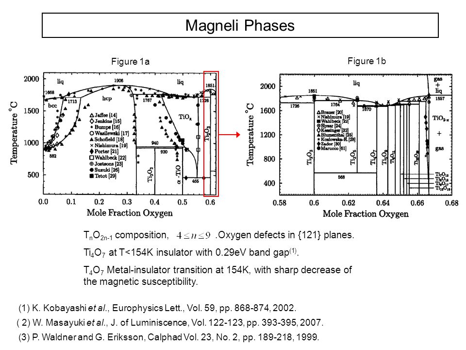 Magneli Phases: T 4 O 7 crystalline structure Rutile unit cell View along the a lattice parameter View of Hexagonal oxygen arrangement View of Hexagonal oxygen network Metal nets in antiphase.