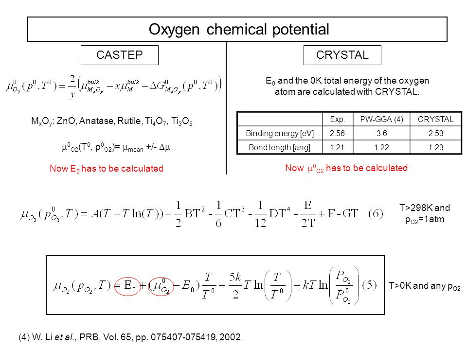Oxygen chemical potential CASTEPCRYSTAL M x O y : ZnO, Anatase, Rutile, Ti 4 O 7, Ti 3 O 5  0 O2 (T 0, p 0 O2 )=  mean +/-  E 0 and the 0K total e