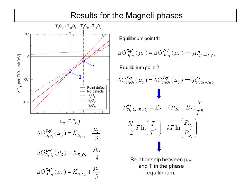 Results for the Magneli phases 1 2 Equilibrium point 1: Equilibrium point 2: Relationship between p O2 and T in the phase equilibrium.