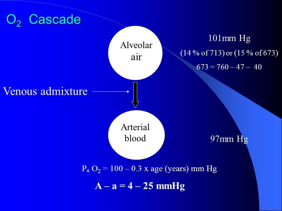 O 2 Cascade Venous admixture 101mm Hg (14 % of 713) o r (15 % of 673) 673 = 760 – 47 – 40 Alveolar air Arterial blood 97mm Hg P a O 2 = 100 – 0.3 x ag