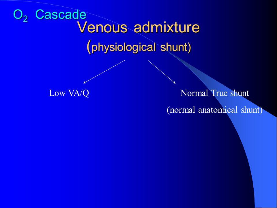 Venous admixture ( physiological shunt) O 2 Cascade Low VA/QNormal True shunt (normal anatomical shunt)