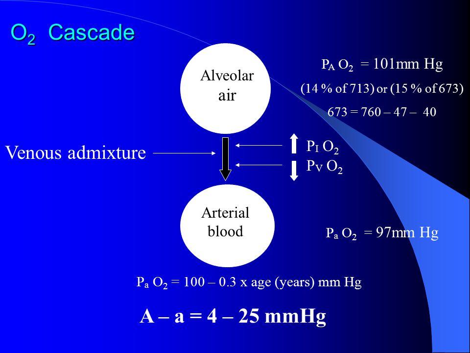 O 2 Cascade Venous admixture P A O 2 = 101mm Hg (14 % of 713) o r (15 % of 673) 673 = 760 – 47 – 40 Alveolar air Arterial blood P a O 2 = 97mm Hg P a